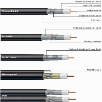 What is Coaxial Cable?